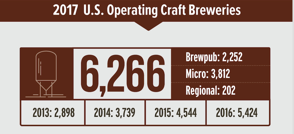 US Brewery Count up to 6,300
